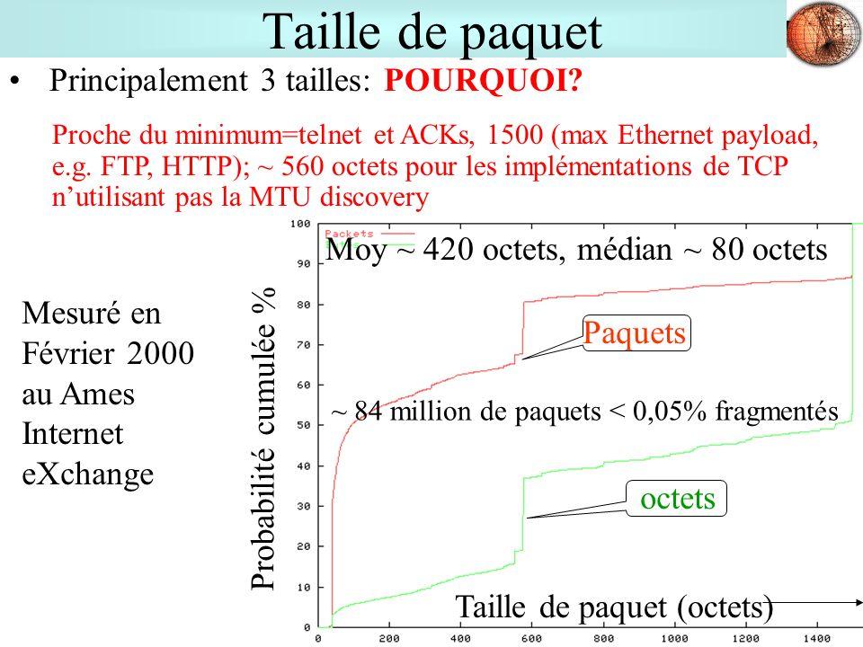 11 Taille de paquet Principalement 3 tailles: POURQUOI? Taille de paquet (octets) Probabilité cumulée % Paquets octets Moy ~ 420 octets, médian ~ 80 o
