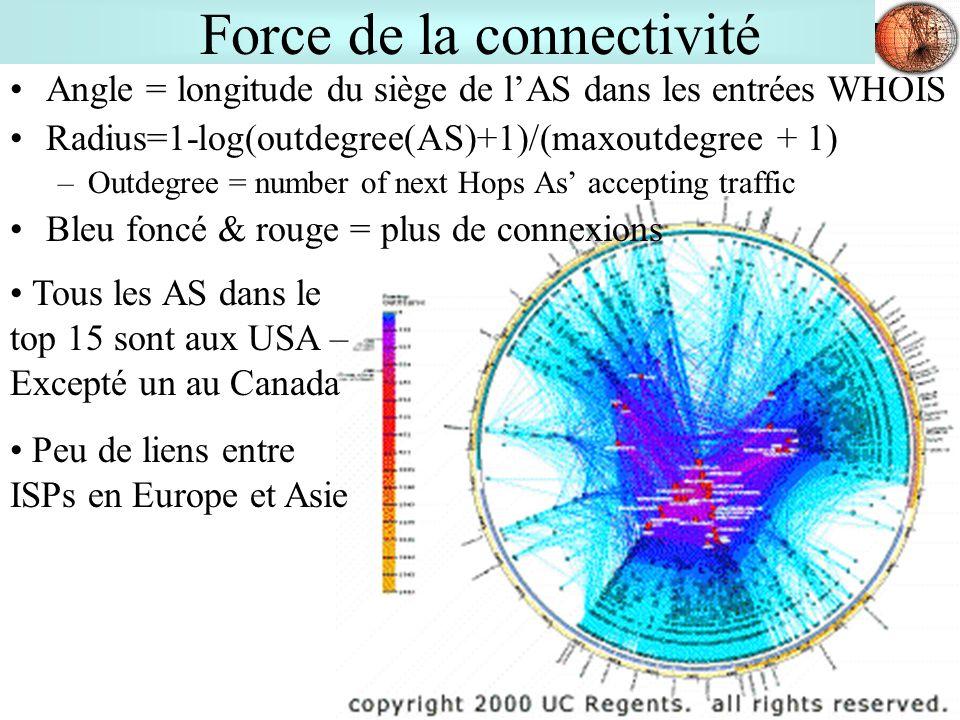 15 Force de la connectivité Angle = longitude du siège de lAS dans les entrées WHOIS Radius=1-log(outdegree(AS)+1)/(maxoutdegree + 1) –Outdegree = number of next Hops As accepting traffic Bleu foncé & rouge = plus de connexions Tous les AS dans le top 15 sont aux USA – Excepté un au Canada Peu de liens entre ISPs en Europe et Asie