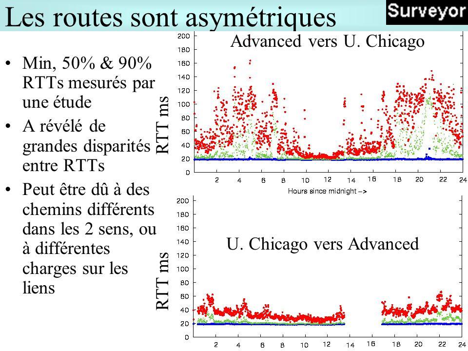 17 Les routes sont asymétriques Min, 50% & 90% RTTs mesurés par une étude A révélé de grandes disparités entre RTTs Peut être dû à des chemins différents dans les 2 sens, ou à différentes charges sur les liens Advanced vers U.