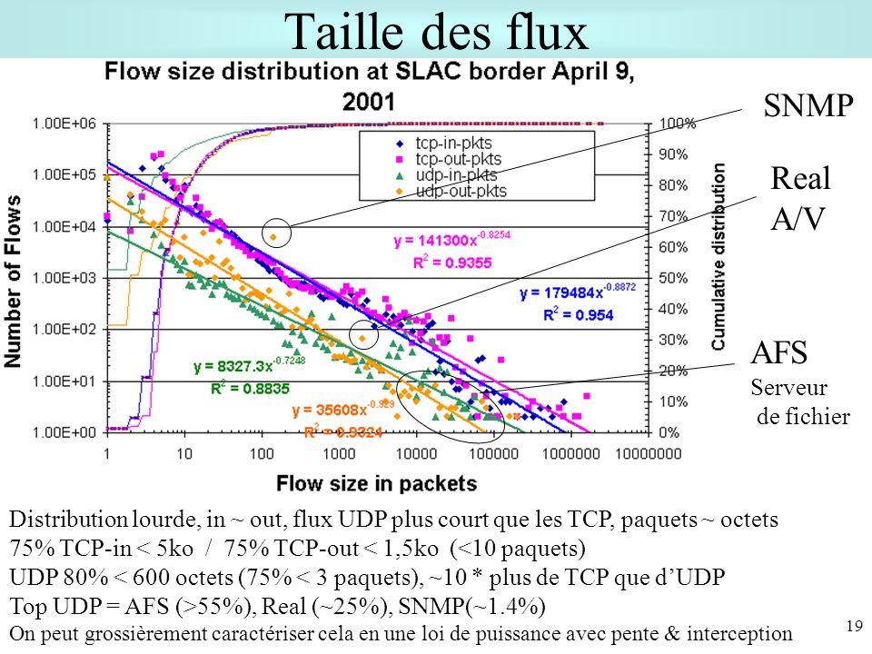 19 Taille des flux Distribution lourde, in ~ out, flux UDP plus court que les TCP, paquets ~ octets 75% TCP-in < 5ko / 75% TCP-out < 1,5ko (<10 paquets) UDP 80% < 600 octets (75% < 3 paquets), ~10 * plus de TCP que dUDP Top UDP = AFS (>55%), Real (~25%), SNMP(~1.4%) On peut grossièrement caractériser cela en une loi de puissance avec pente & interception SNMP Real A/V AFS Serveur de fichier