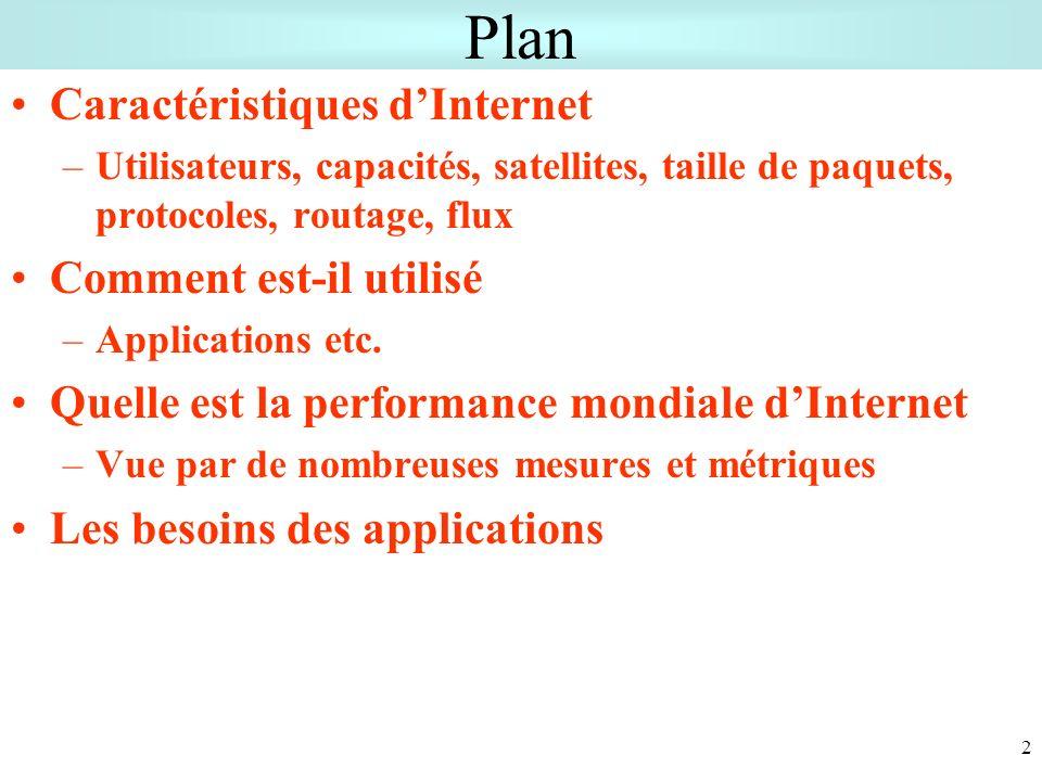 2 Plan Caractéristiques dInternet –Utilisateurs, capacités, satellites, taille de paquets, protocoles, routage, flux Comment est-il utilisé –Applications etc.