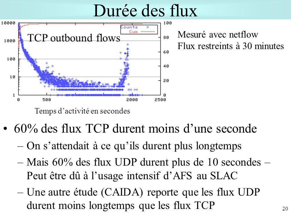20 Durée des flux 60% des flux TCP durent moins dune seconde –On sattendait à ce quils durent plus longtemps –Mais 60% des flux UDP durent plus de 10 secondes – Peut être dû à lusage intensif dAFS au SLAC –Une autre étude (CAIDA) reporte que les flux UDP durent moins longtemps que les flux TCP TCP outbound flows Temps dactivité en secondes Mesuré avec netflow Flux restreints à 30 minutes