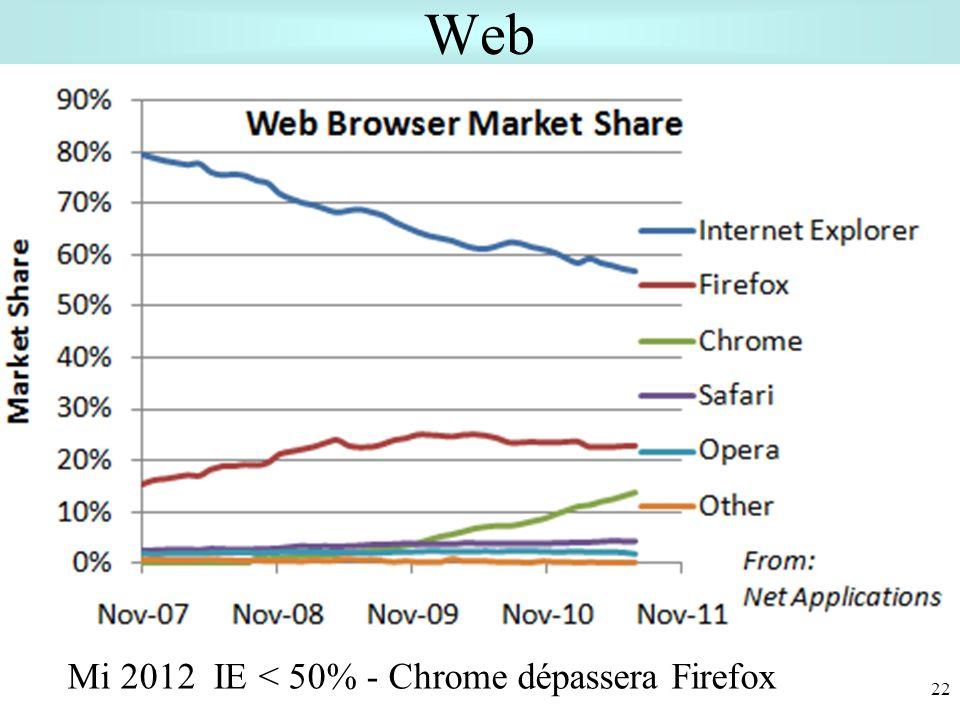 Web 22 Mi 2012 IE < 50% - Chrome dépassera Firefox