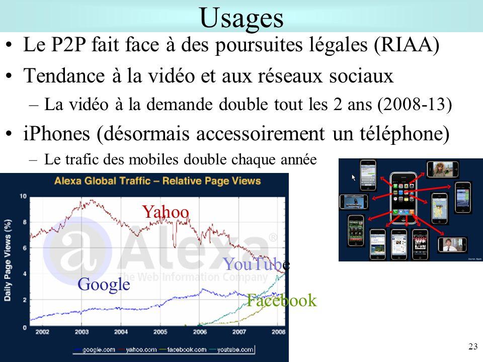 Usages Le P2P fait face à des poursuites légales (RIAA) Tendance à la vidéo et aux réseaux sociaux –La vidéo à la demande double tout les 2 ans (2008-13) iPhones (désormais accessoirement un téléphone) –Le trafic des mobiles double chaque année 23 Yahoo Google Facebook YouTube