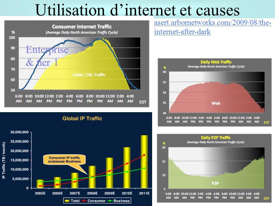 Utilisation dinternet et causes 25 Enterprise & tier 1 asert.arbornetworks.com/2009/08/the- internet-after-dark