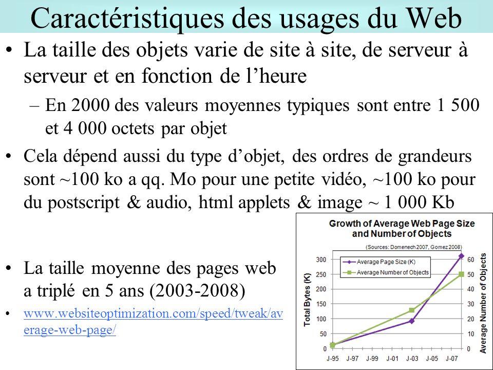 26 Caractéristiques des usages du Web La taille des objets varie de site à site, de serveur à serveur et en fonction de lheure –En 2000 des valeurs moyennes typiques sont entre 1 500 et 4 000 octets par objet Cela dépend aussi du type dobjet, des ordres de grandeurs sont ~100 ko a qq.