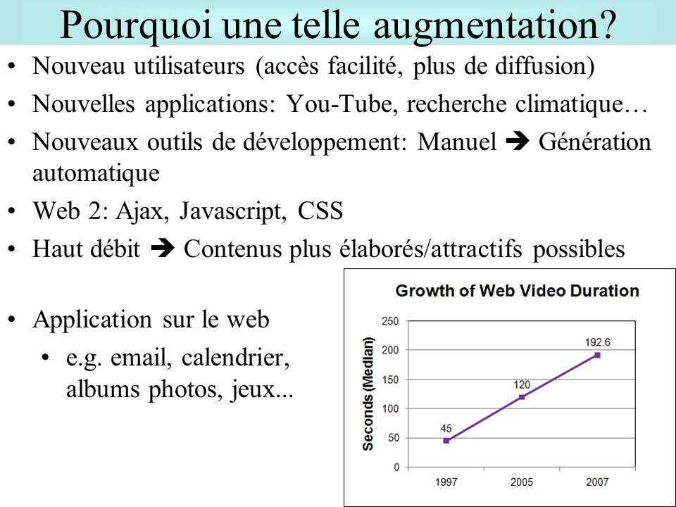 Pourquoi une telle augmentation? Nouveau utilisateurs (accès facilité, plus de diffusion) Nouvelles applications: You-Tube, recherche climatique… Nouv