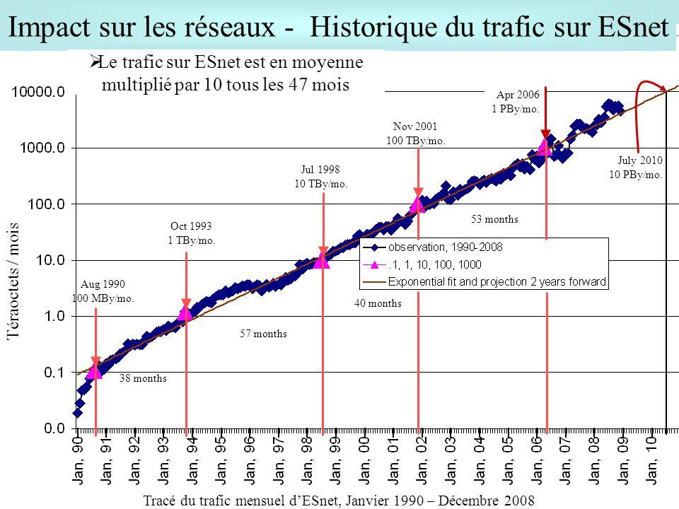 28 Tracé du trafic mensuel dESnet, Janvier 1990 – Décembre 2008 Impact sur les réseaux - Historique du trafic sur ESnet Téraoctets / mois Oct 1993 1 T