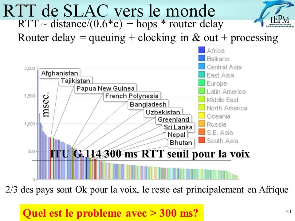 msec. ITU G.114 300 ms RTT seuil pour la voix 31 RTT de SLAC vers le monde RTT ~ distance/(0.6*c) + hops * router delay Router delay = queuing + clock