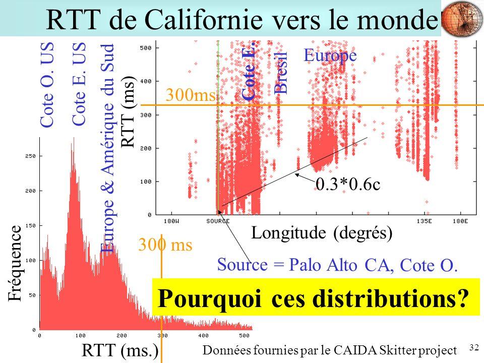 32 RTT de Californie vers le monde Longitude (degrés) 300ms RTT (ms.) Fréquence RTT (ms) Source = Palo Alto CA, Cote O. Cote E. US Cote O. US Europe &