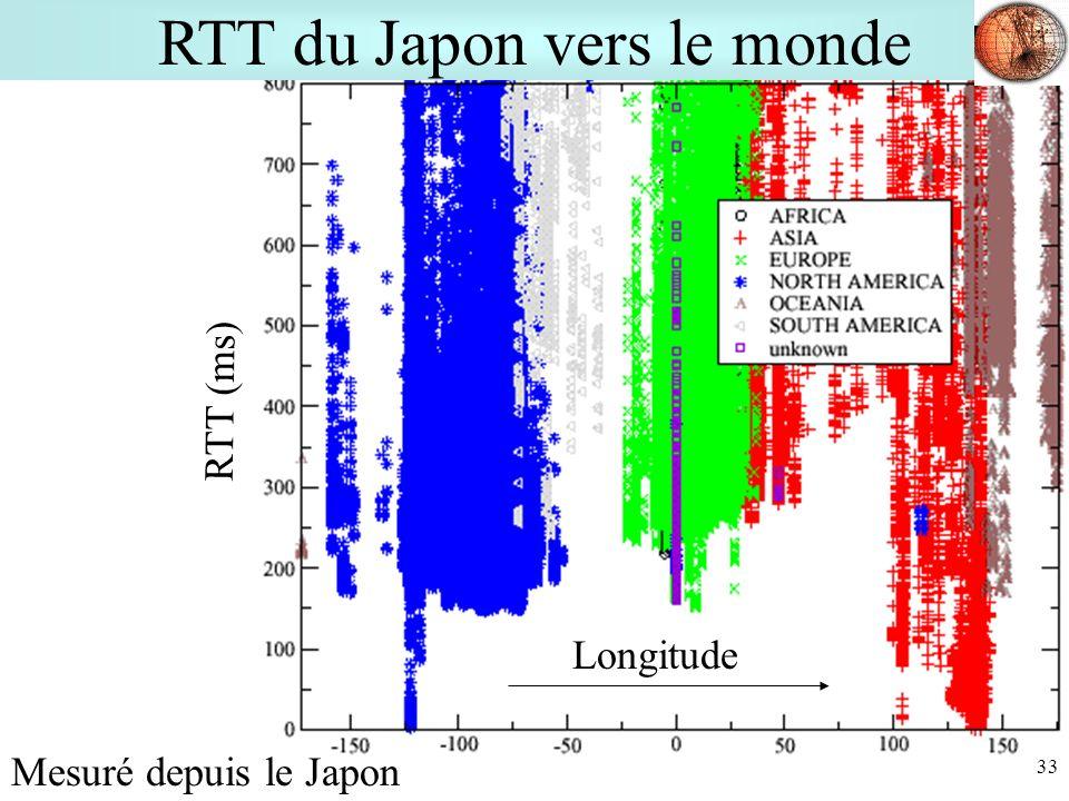 33 Longitude RTT (ms) Mesuré depuis le Japon RTT du Japon vers le monde