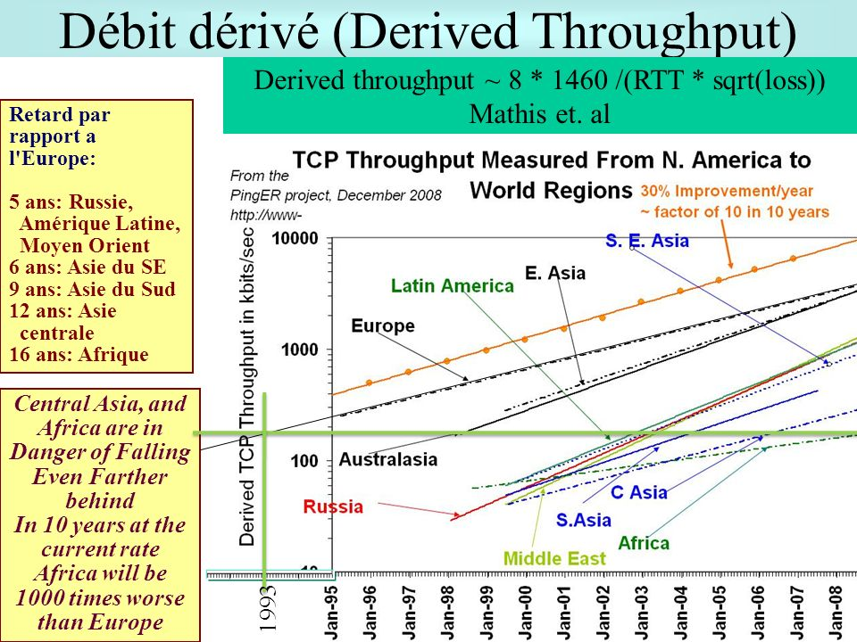 Débit dérivé (Derived Throughput) 36 Retard par rapport a l Europe: 5 ans: Russie, Amérique Latine, Moyen Orient 6 ans: Asie du SE 9 ans: Asie du Sud 12 ans: Asie centrale 16 ans: Afrique Central Asia, and Africa are in Danger of Falling Even Farther behind In 10 years at the current rate Africa will be 1000 times worse than Europe Derived throughput ~ 8 * 1460 /(RTT * sqrt(loss)) Mathis et.