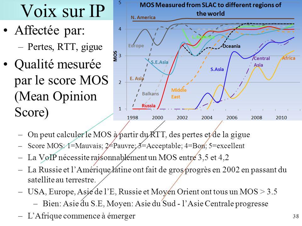 Voix sur IP Affectée par: –Pertes, RTT, gigue Qualité mesurée par le score MOS (Mean Opinion Score) 38 –On peut calculer le MOS à partir du RTT, des pertes et de la gigue –Score MOS: 1=Mauvais; 2=Pauvre; 3=Acceptable; 4=Bon; 5=excellent –La VoIP nécessite raisonnablement un MOS entre 3,5 et 4,2 –La Russie et lAmérique latine ont fait de gros progrès en 2002 en passant du satellite au terrestre.