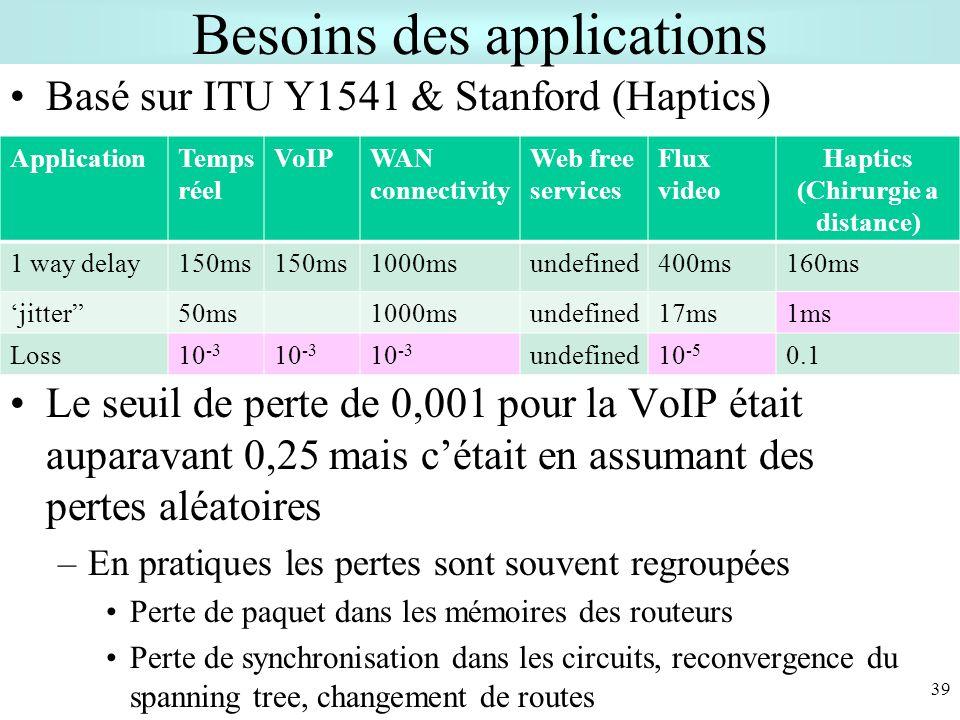 39 Besoins des applications Basé sur ITU Y1541 & Stanford (Haptics) Le seuil de perte de 0,001 pour la VoIP était auparavant 0,25 mais cétait en assumant des pertes aléatoires –En pratiques les pertes sont souvent regroupées Perte de paquet dans les mémoires des routeurs Perte de synchronisation dans les circuits, reconvergence du spanning tree, changement de routes ApplicationTemps réel VoIPWAN connectivity Web free services Flux video Haptics (Chirurgie a distance) 1 way delay150ms 1000msundefined400ms160ms jitter50ms1000msundefined17ms1ms Loss10 -3 undefined10 -5 0.1