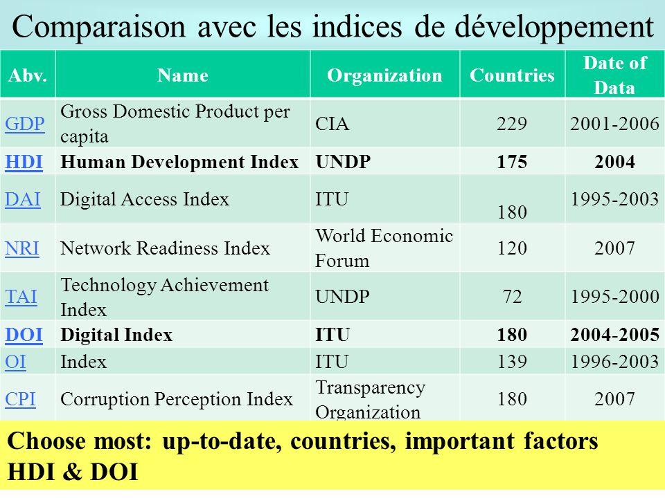 Comparaison avec les indices de développement Abv.NameOrganizationCountries Date of Data GDP Gross Domestic Product per capita CIA 2292001-2006 HDIHum