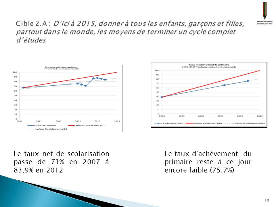 10 Le taux dachèvement du primaire reste à ce jour encore faible (75,7%) Le taux net de scolarisation passe de 71% en 2007 à 83,9% en 2012