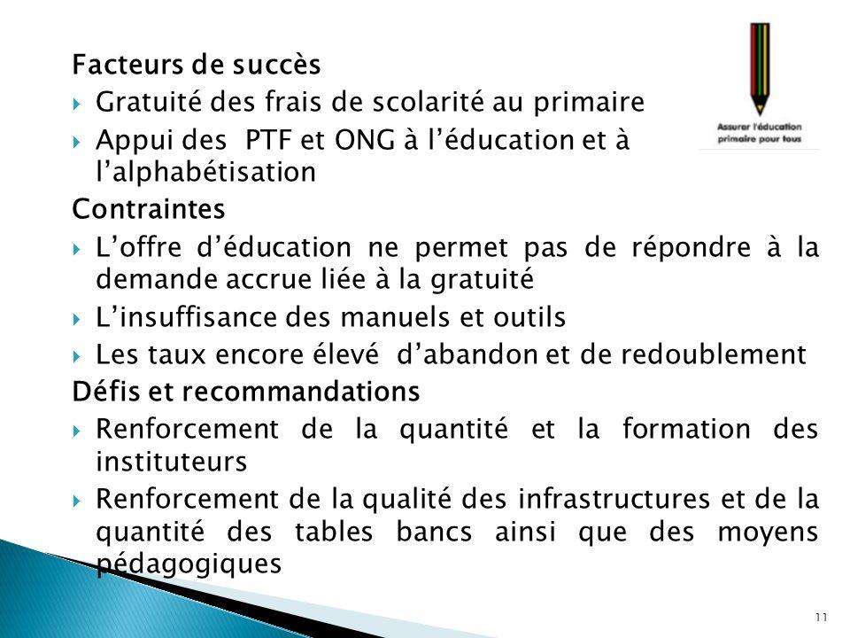 Facteurs de succès Gratuité des frais de scolarité au primaire Appui des PTF et ONG à léducation et à lalphabétisation Contraintes Loffre déducation n