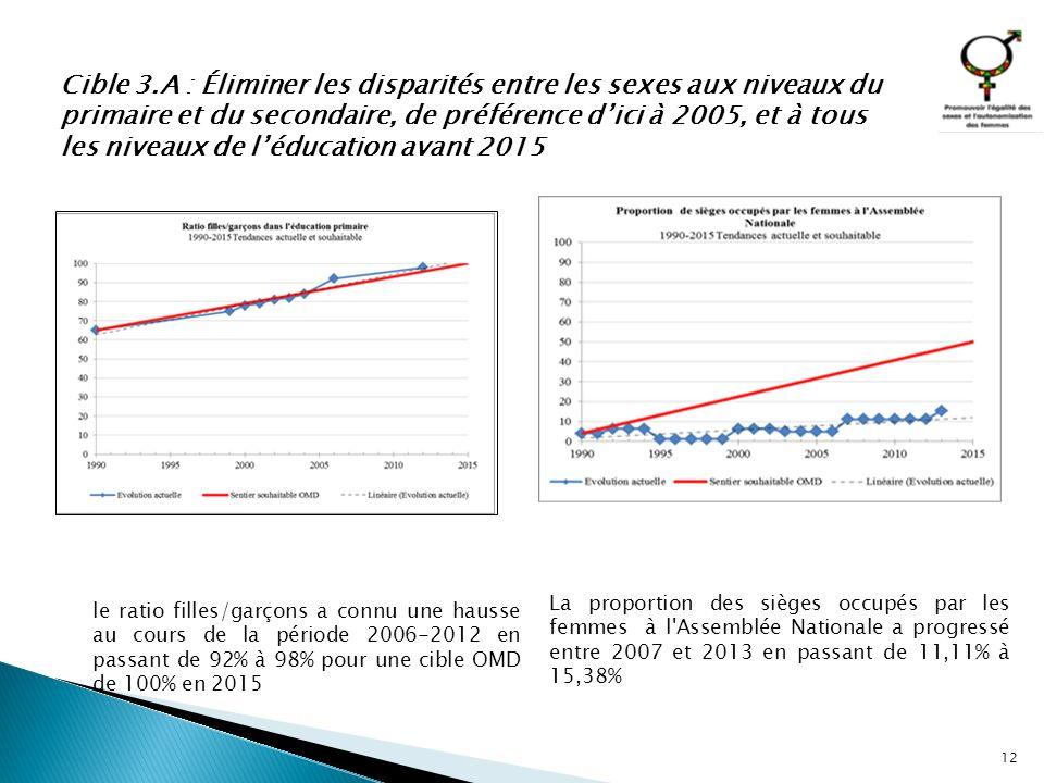 12 le ratio filles/garçons a connu une hausse au cours de la période 2006-2012 en passant de 92% à 98% pour une cible OMD de 100% en 2015 La proportio