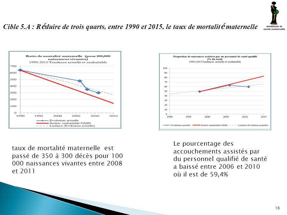 16 Cible 5.A : R é duire de trois quarts, entre 1990 et 2015, le taux de mortalit é maternelle taux de mortalité maternelle est passé de 350 à 300 déc