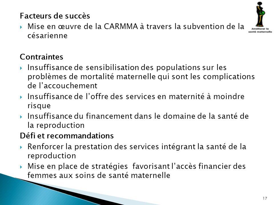 Facteurs de succès Mise en œuvre de la CARMMA à travers la subvention de la césarienne Contraintes Insuffisance de sensibilisation des populations sur