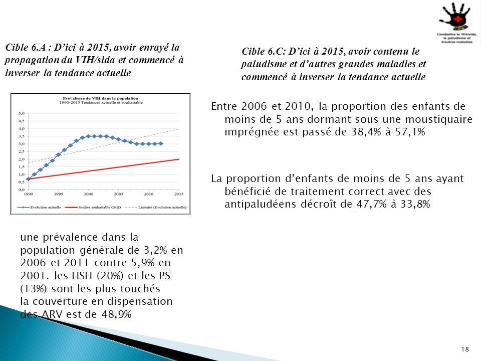 18 Cible 6.A : Dici à 2015, avoir enrayé la propagation du VIH/sida et commencé à inverser la tendance actuelle une prévalence dans la population géné