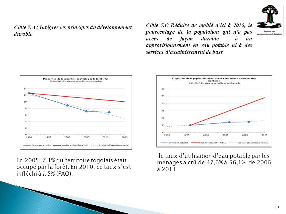 20 Cible 7.A : Intégrer les principes du développement durable En 2005, 7,1% du territoire togolais était occupé par la forêt. En 2010, ce taux sest i