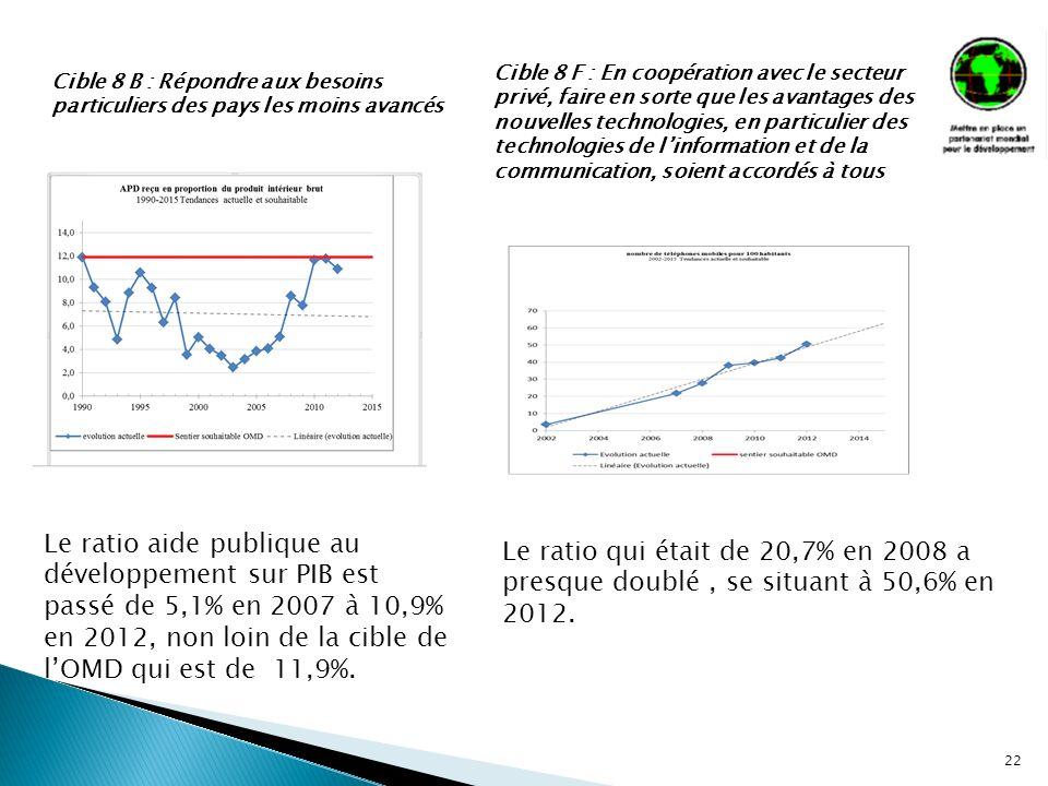 22 Le ratio aide publique au développement sur PIB est passé de 5,1% en 2007 à 10,9% en 2012, non loin de la cible de lOMD qui est de 11,9%. Cible 8 B