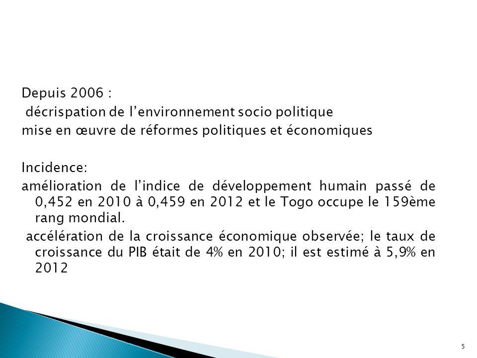 Depuis 2006 : décrispation de lenvironnement socio politique mise en œuvre de réformes politiques et économiques Incidence: amélioration de lindice de