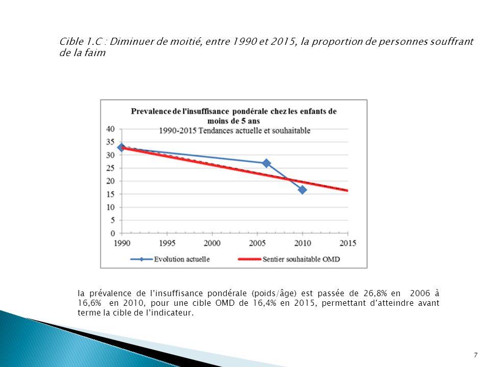 7 Cible 1.C : Diminuer de moitié, entre 1990 et 2015, la proportion de personnes souffrant de la faim la prévalence de linsuffisance pondérale (poids/