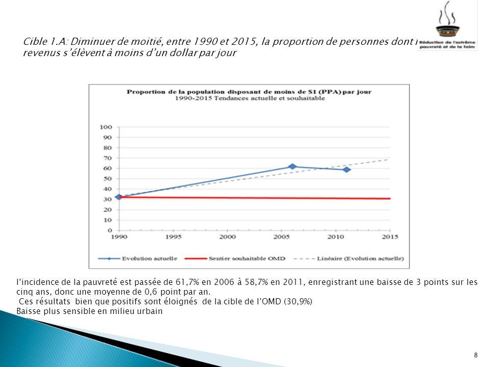 Cible 1.A: Diminuer de moitié, entre 1990 et 2015, la proportion de personnes dont les revenus sélèvent à moins dun dollar par jour 8 lincidence de la