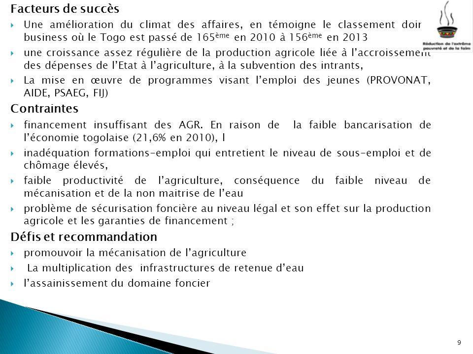 Facteurs de succès Une amélioration du climat des affaires, en témoigne le classement doing business où le Togo est passé de 165 ème en 2010 à 156 ème