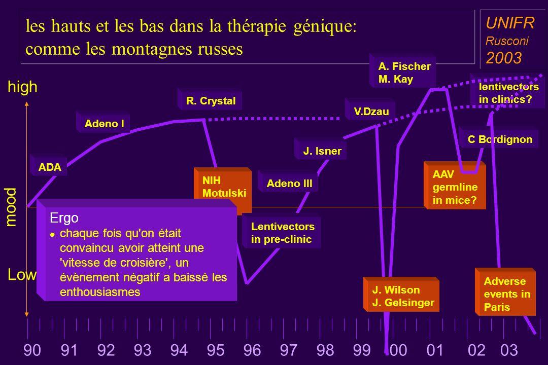 les hauts et les bas dans la thérapie génique: comme les montagnes russes a aa a aa UNIFR Rusconi 2003 high Low mood NIH Motulski report Lentivectors in pre-clinic Adeno III J.