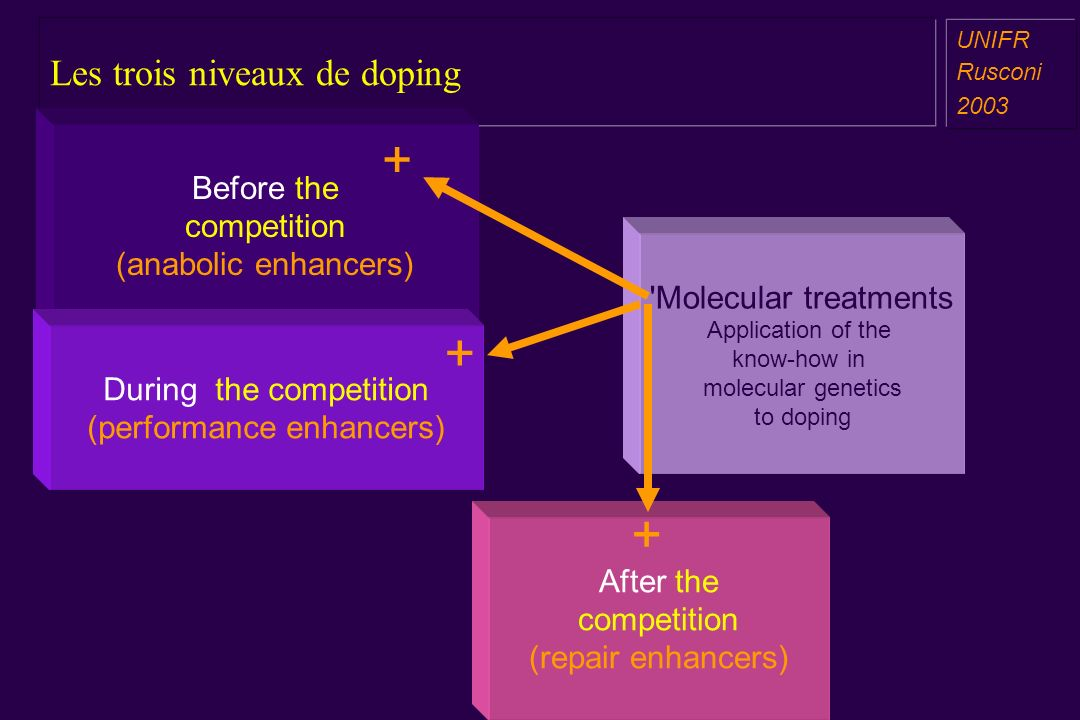 Les trois niveaux de doping a aa a aa UNIFR Rusconi 2003 Before the competition (anabolic enhancers) During the competition (performance enhancers) Af