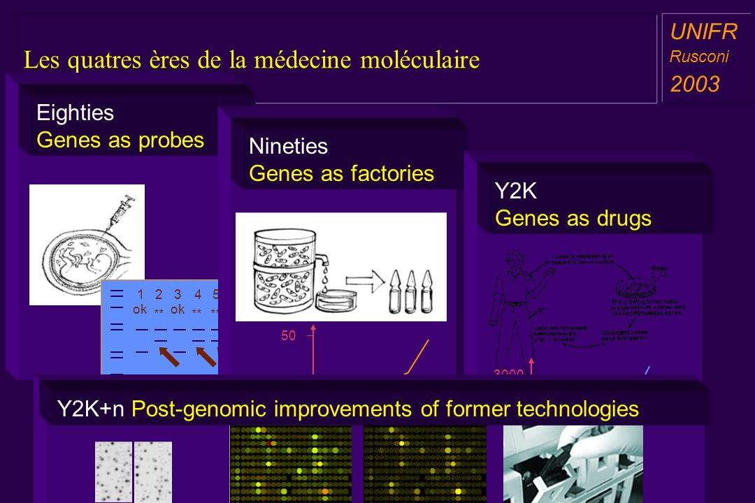 Les quatres ères de la médecine moléculaire a aa a aa UNIFR Rusconi 2003 Eighties Genes as probes ok ** ok 12453 Nineties Genes as factories 808590959
