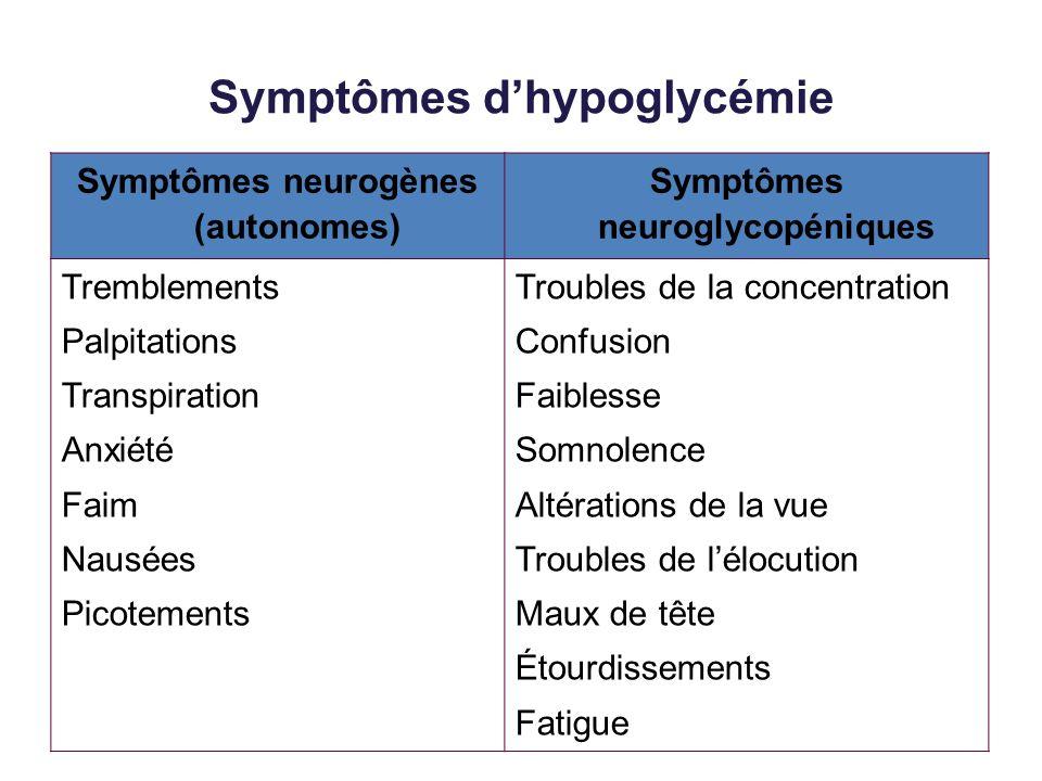 Symptômes dhypoglycémie Symptômes neurogènes (autonomes) Symptômes neuroglycopéniques Tremblements Palpitations Transpiration Anxiété Faim Nausées Pic