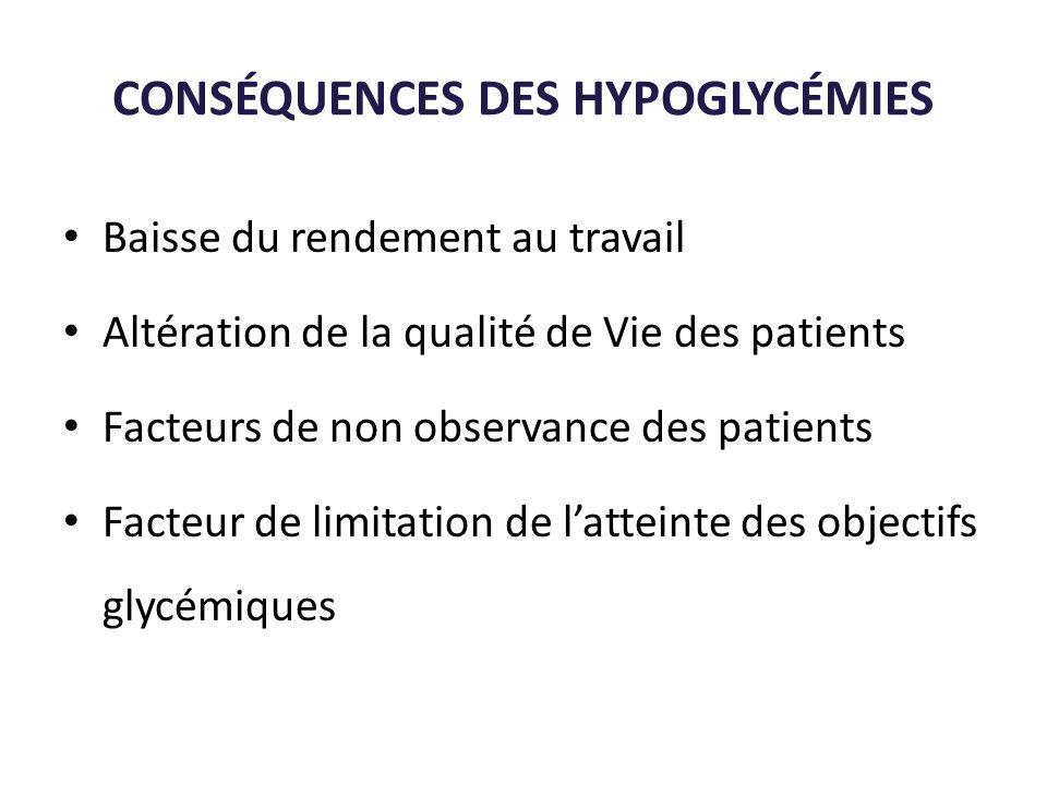 CONSÉQUENCES DES HYPOGLYCÉMIES Baisse du rendement au travail Altération de la qualité de Vie des patients Facteurs de non observance des patients Fac