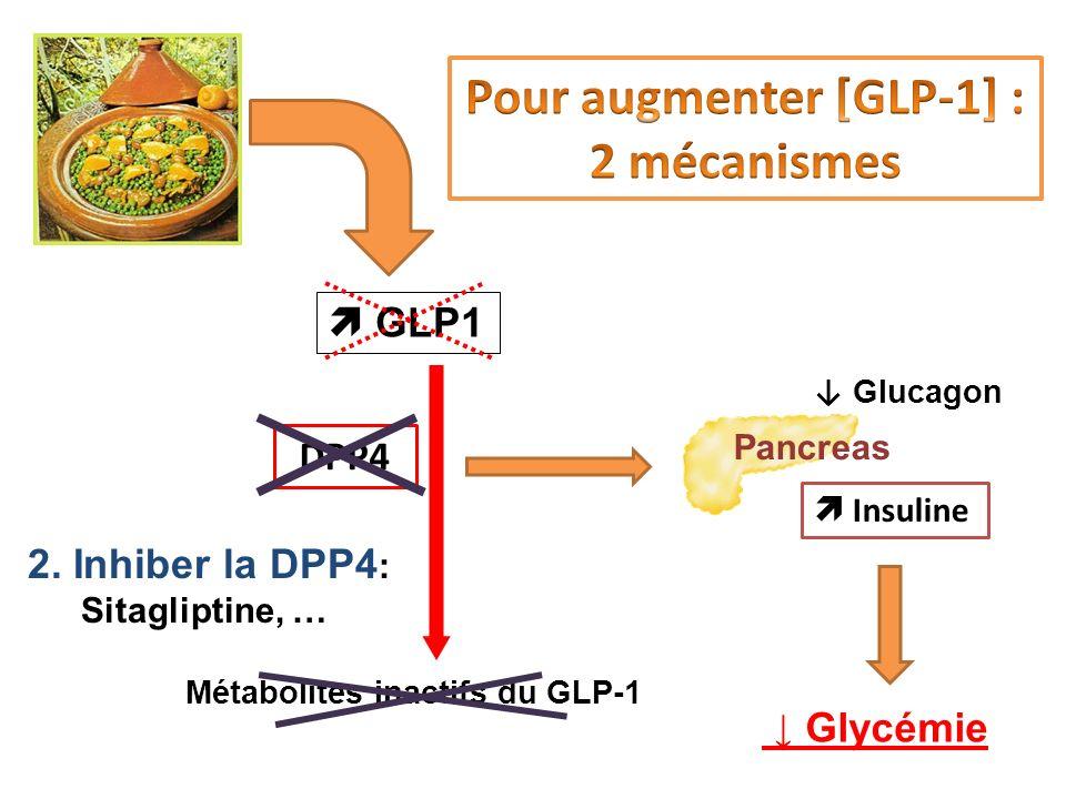 Insuline Glycémie Pancreas Métabolites inactifs du GLP-1 DPP4 2. Inhiber la DPP4 : Sitagliptine, … GLP1 Glucagon c