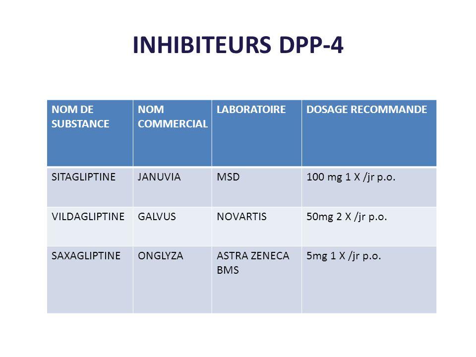 INHIBITEURS DPP-4 NOM DE SUBSTANCE NOM COMMERCIAL LABORATOIREDOSAGE RECOMMANDE SITAGLIPTINEJANUVIAMSD100 mg 1 X /jr p.o. VILDAGLIPTINEGALVUSNOVARTIS50