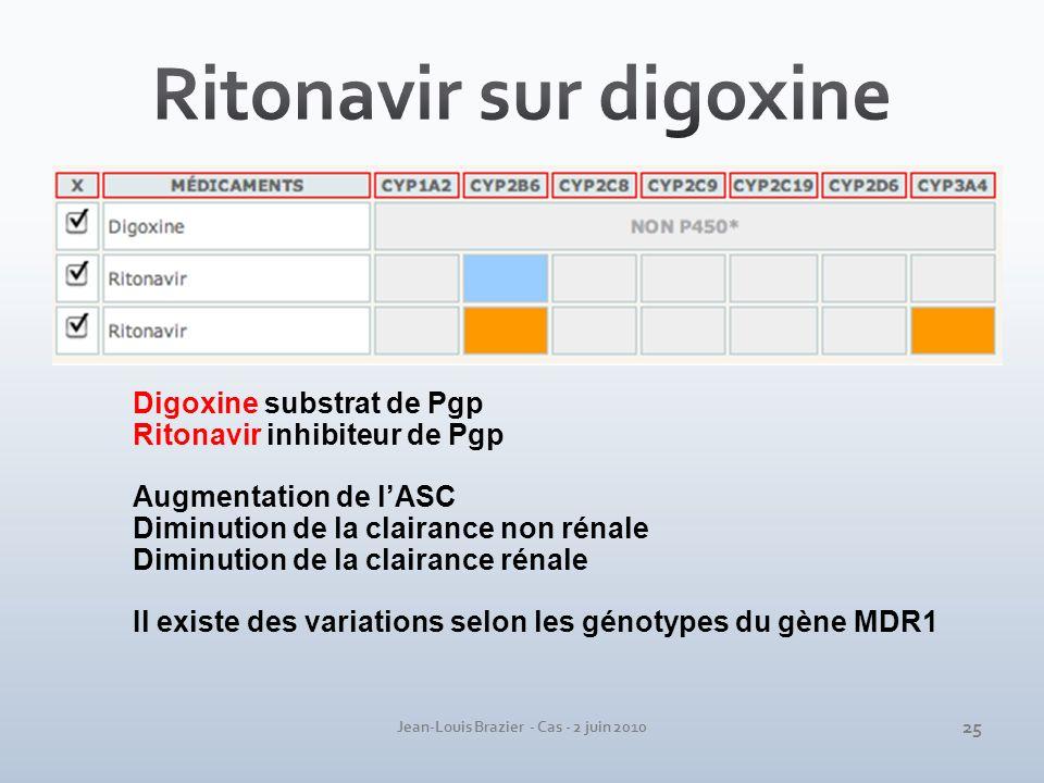 Jean-Louis Brazier - Cas - 2 juin 2010 Digoxine substrat de Pgp Ritonavir inhibiteur de Pgp Augmentation de lASC Diminution de la clairance non rénale