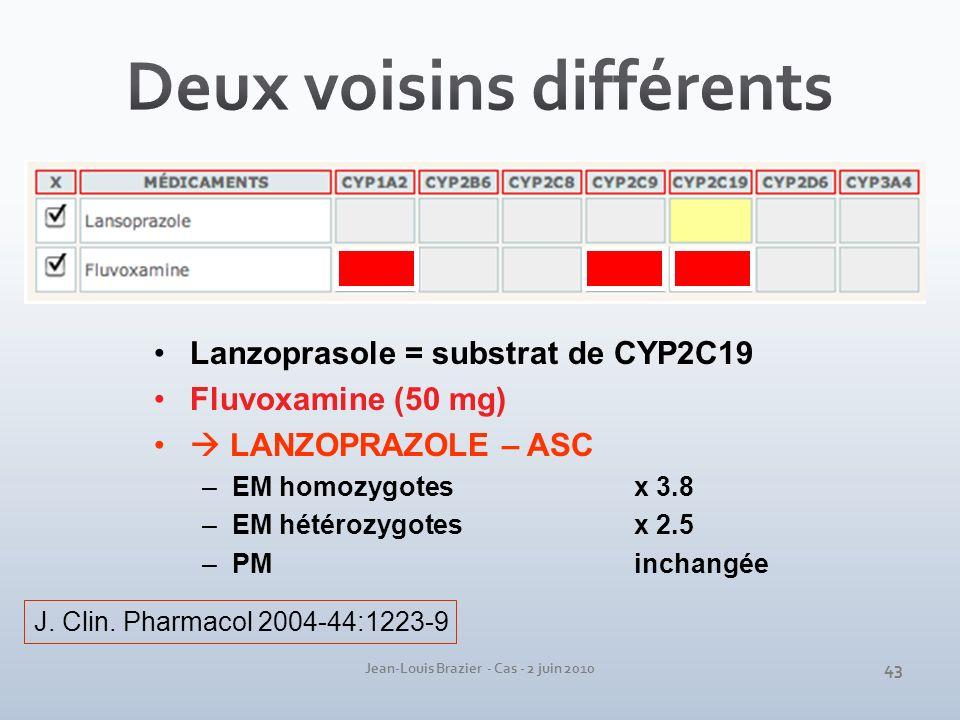 Jean-Louis Brazier - Cas - 2 juin 2010 Lanzoprasole = substrat de CYP2C19 Fluvoxamine (50 mg) LANZOPRAZOLE – ASC –EM homozygotes x 3.8 –EM hétérozygot