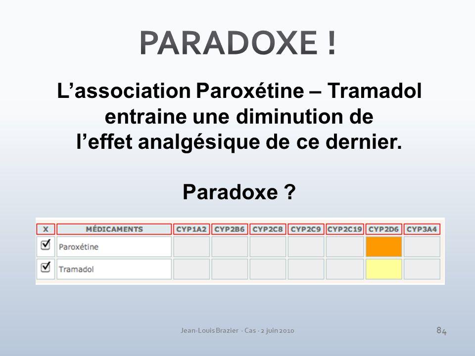 Jean-Louis Brazier - Cas - 2 juin 2010 Lassociation Paroxétine – Tramadol entraine une diminution de leffet analgésique de ce dernier. Paradoxe ? 84