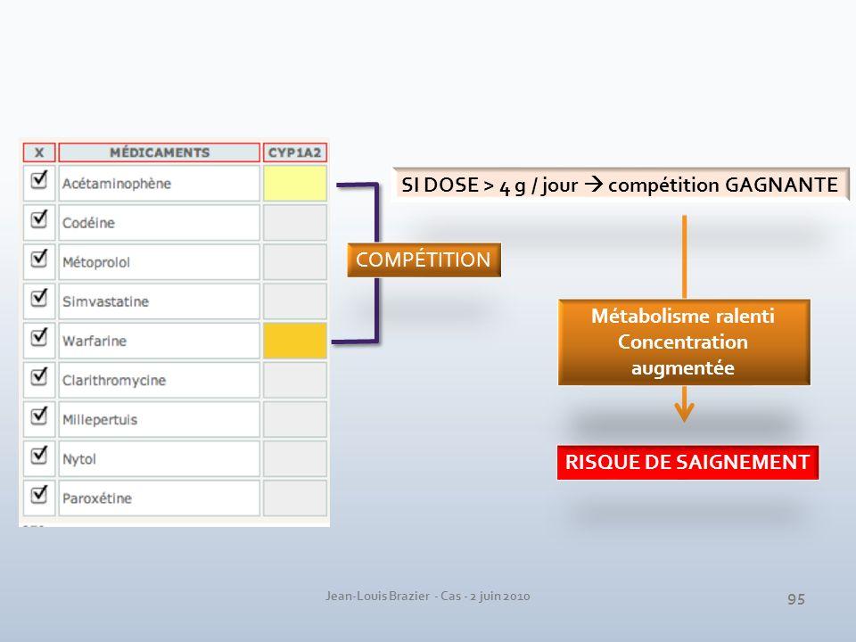 SI DOSE > 4 g / jour compétition GAGNANTE RISQUE DE SAIGNEMENT COMPÉTITION Métabolisme ralenti Concentration augmentée 95 Jean-Louis Brazier - Cas - 2