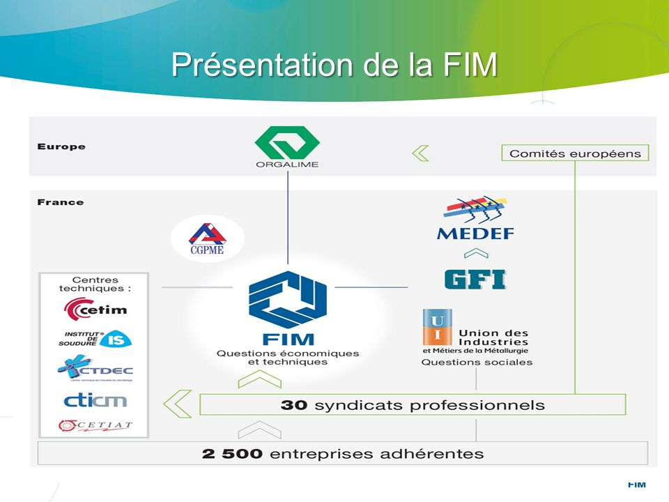 Présentationde la FIM Présentation de la FIM