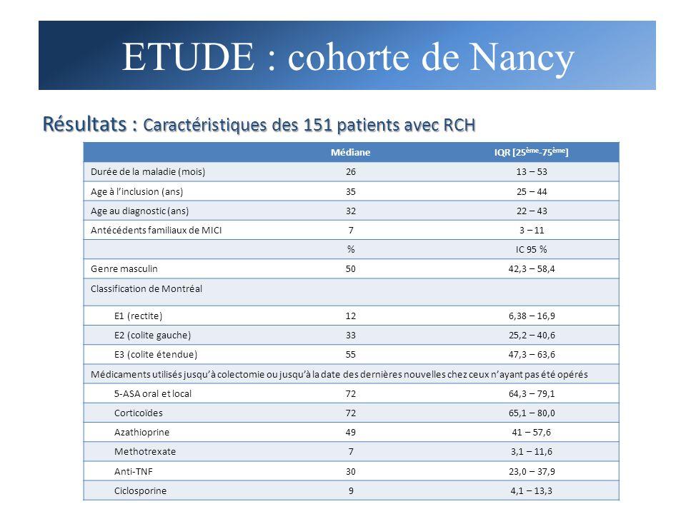 Résultats : Caractéristiques des 151 patients avec RCH MédianeIQR [25 ème -75 ème ] Durée de la maladie (mois)2613 – 53 Age à linclusion (ans)3525 – 4