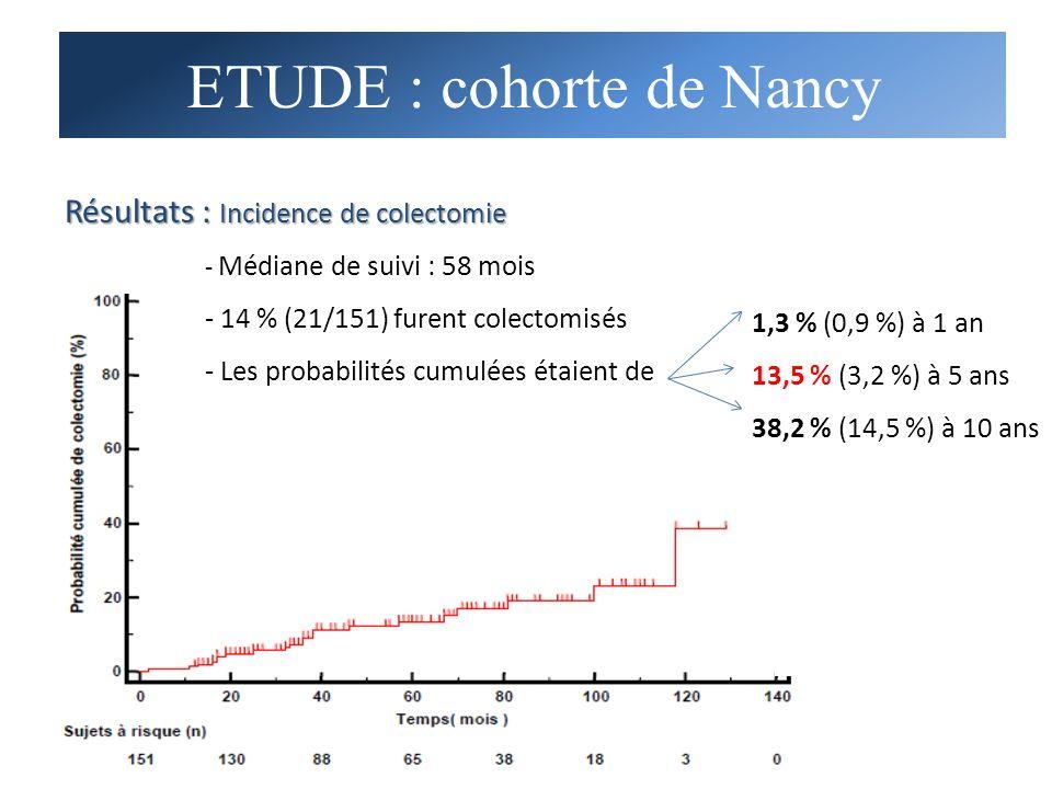 Résultats : Incidence de colectomie - Médiane de suivi : 58 mois - 14 % (21/151) furent colectomisés - Les probabilités cumulées étaient de 1,3 % (0,9