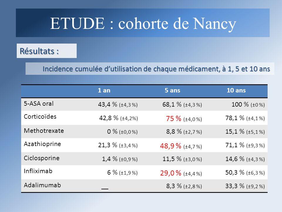Résultats : Incidence cumulée dutilisation de chaque médicament, à 1, 5 et 10 ans 1 an5 ans10 ans 5-ASA oral 43,4 % (±4,3 %) 68,1 % (±4,3 %) 100 % (±0
