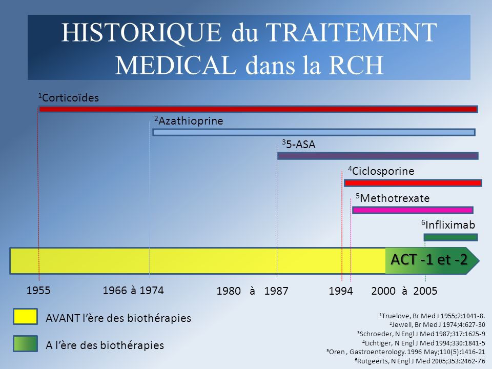 1955 1994 2 Azathioprine 1966 à 1974 1 Corticoïdes 1980 à 19872000 à 2005 3 5-ASA 4 Ciclosporine 6 Infliximab 1 Truelove, Br Med J 1955;2:1041-8. 2 Je