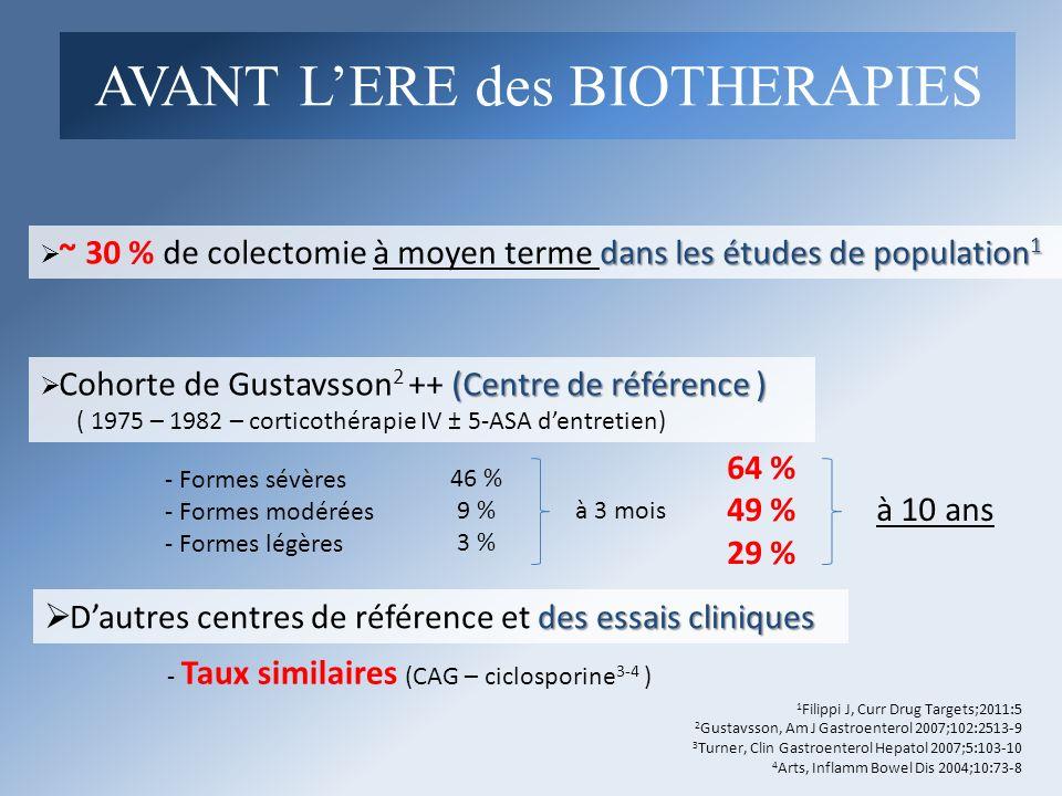 Facteurs associés à la colectomie Pas de seuil significatif en termes de durée dexposition - pour les 5-ASA, lazathioprine et les Anti-TNF - pas danalyse correpondante possible pour le Methotrrexate (n=13) Analyse univariée « exposé/non exposé » pour chaque médicament Critères/CovariablesValeur de p en analyse univariée ORIC 95 %, ORValeur de p en analyse multivariée Durée de la maladie (mois)0,57 __ Age à linclusion (ans)0,67 __ Age au diagnostic (ans)0,58 __ Genre masculin0,23 __ Extension de la maladie E1 (rectite isolée)0,09__ E2 (colite gauche)0,69__ E3 (colite étendue)0,13__ Traitement médical avant colectomie Mésalazine locale0,08__ Mésalazine orale0,26__ Mésalazine O+L0,12__ Corticoïdes0,13__ Thiopurines0,99__ Méthotrexate0,51__ Anti-TNF0,95__ Ciclosporine< 0,000140,4110,75 à 11,130,002 ETUDE : cohorte de Nancy