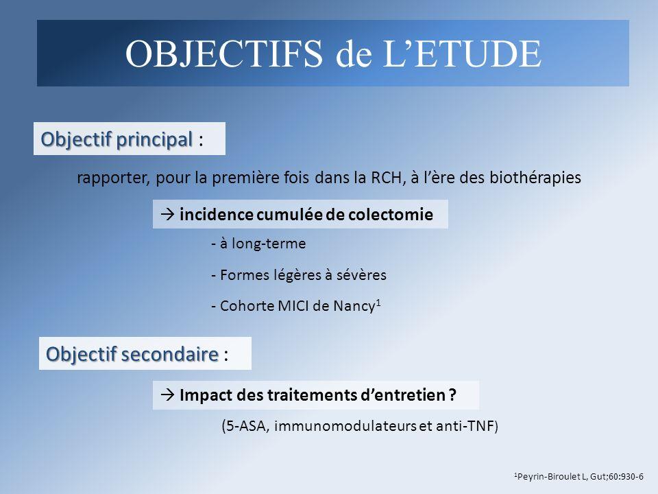 Discussion : Points forts Taux élevés de patients traités par 5-ASA et/ou Azathioprine Durée des traitements dentretien : connue Evaluation représentative possible de limpact de la durée dexposition aux 5-ASA, lazathioprine et les anti-TNF ETUDE : cohorte de Nancy