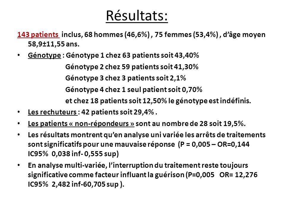 Analyse uni-variée de la réponse au traitement.